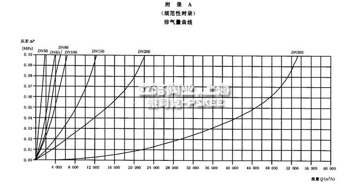 排气阀性能曲线图